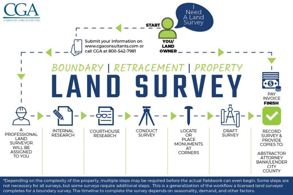 Steps to do a Land Survey